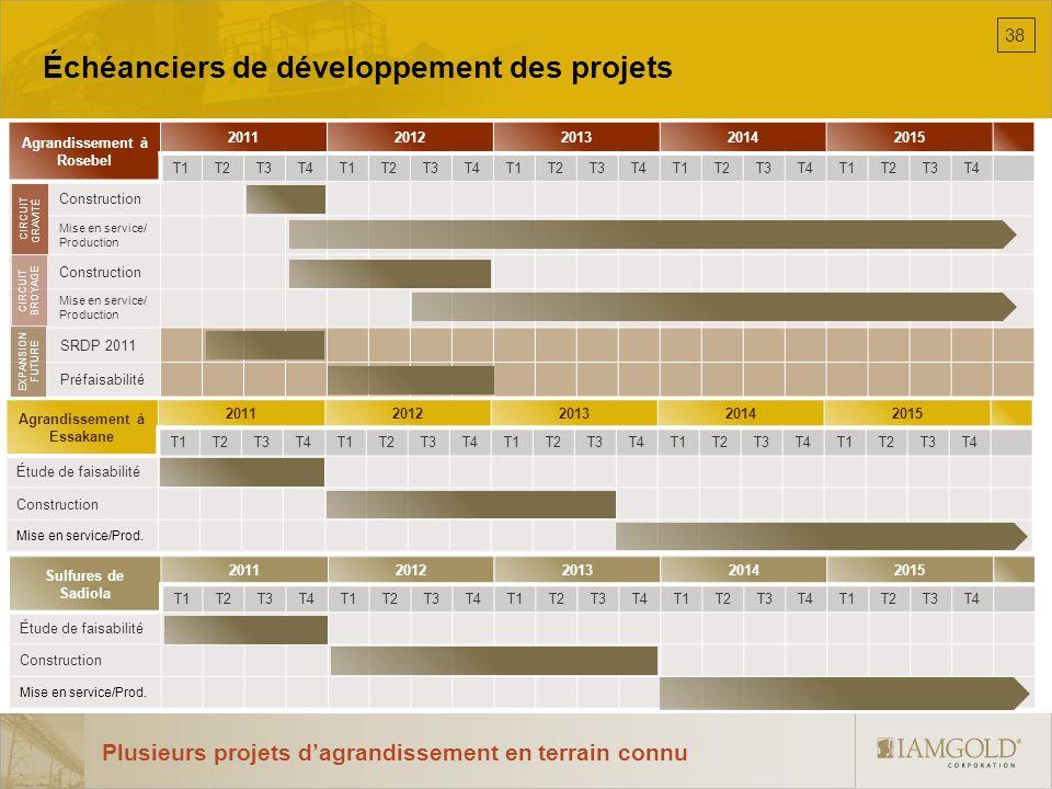 Échéanciers de développement des projets Agrandissement à Rosebel 20112012201320142015 T1T2T3T4T1T2T3T4T1T2T3T4T1T2T3T4T1T2T3T4 Construction Mise en s