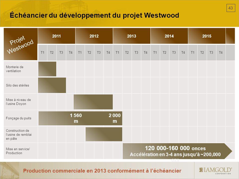 Échéancier du développement du projet Westwood Production commerciale en 2013 conformément à léchéancier 20112012201320142015 T1T2T3T4T1T2T3T4T1T2T3T4