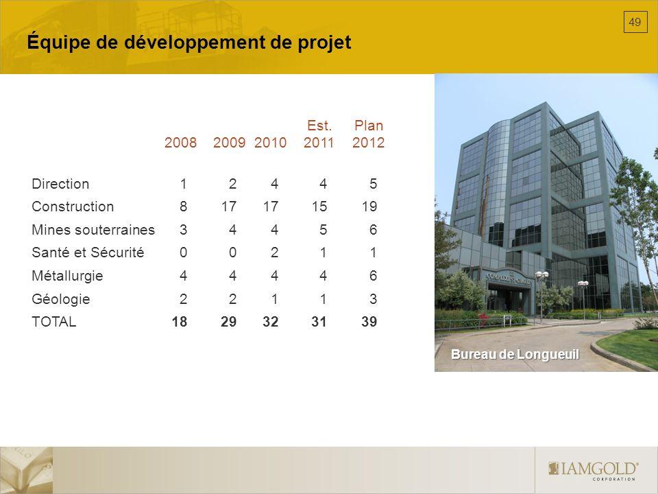 Équipe de développement de projet Est.Plan 20082009201020112012 Direction12445 Construction817171519 Mines souterraines 34456 Santé et Sécurité00211 M