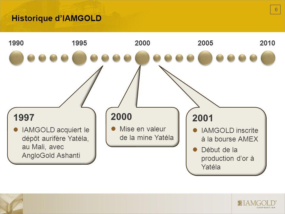 Historique dIAMGOLD 19901995200020052010 2003 IAMGOLD acquiert Repadre Capital corporation avec des participations dans les mines Tarkwa et Damang au Ghana 2005 IAMGOLD inscrite à la bourse NYSE 2006 Acquisition de Gallery Gold et sa mine Mupane au Botswana Acquisition de Cambior inc.