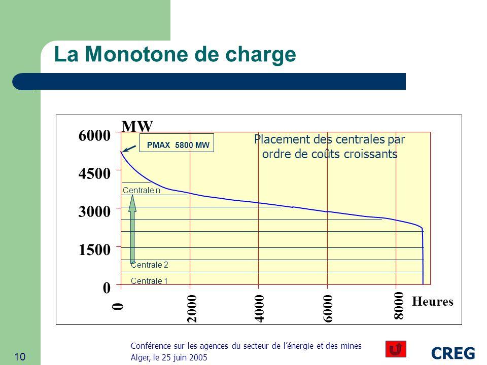 Conférence sur les agences du secteur de lénergie et des mines Alger, le 25 juin 2005 CREG 10 La Monotone de charge PMAX 3483 MW 0 20004000 6000 8000 Heures 0 1500 3000 4500 6000 MW PMAX 5800 MW Placement des centrales par ordre de coûts croissants Centrale 1 Centrale 2 Centrale n