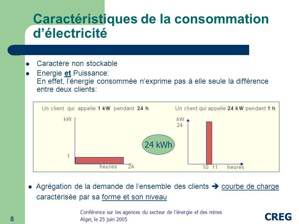 Conférence sur les agences du secteur de lénergie et des mines Alger, le 25 juin 2005 CREG 8 Caractéristiques de la consommation délectricité Caractère non stockable Energie et Puissance: En effet, lénergie consommée nexprime pas à elle seule la différence entre deux clients: 24 kWh Agrégation de la demande de lensemble des clients courbe de charge caractérisée par sa forme et son niveau