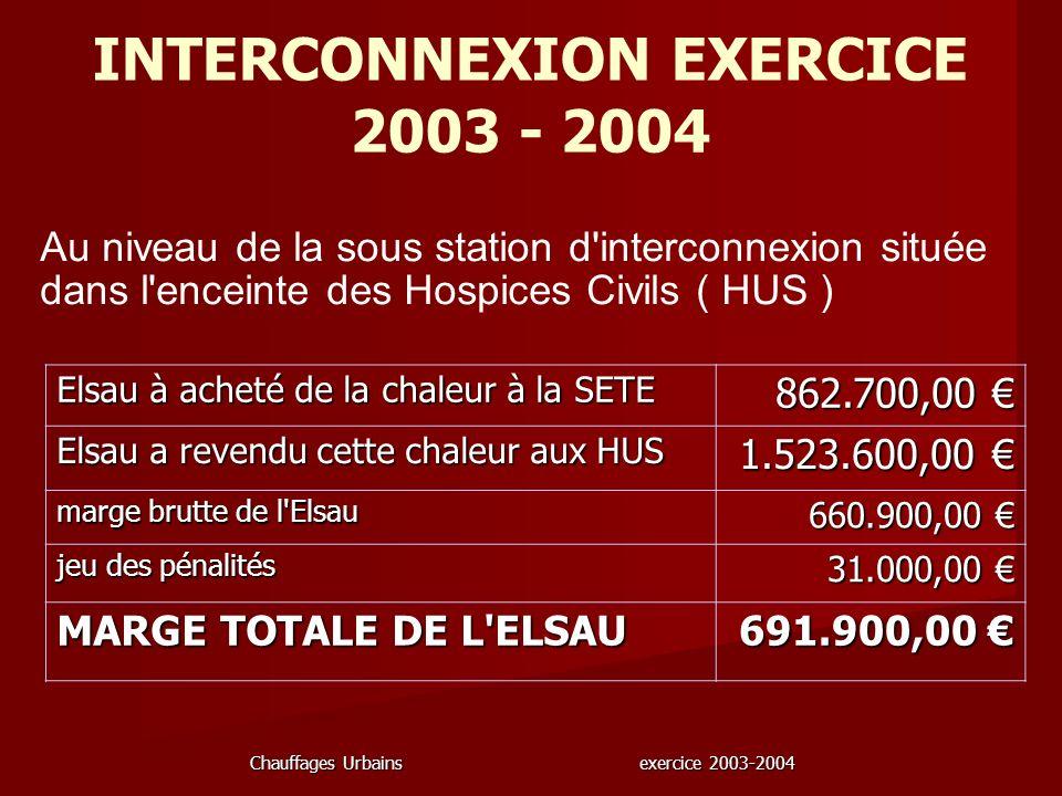 Chauffages Urbains exercice 2003-2004 INTERCONNEXION EXERCICE 2003 - 2004 Elsau à acheté de la chaleur à la SETE 862.700,00 862.700,00 Elsau a revendu
