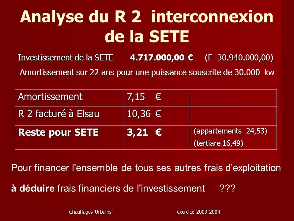 Chauffages Urbains exercice 2003-2004 Analyse du R 2 interconnexion de la SETE Amortissement sur 22 ans pour une puissance souscrite de 30.000 kw Inve