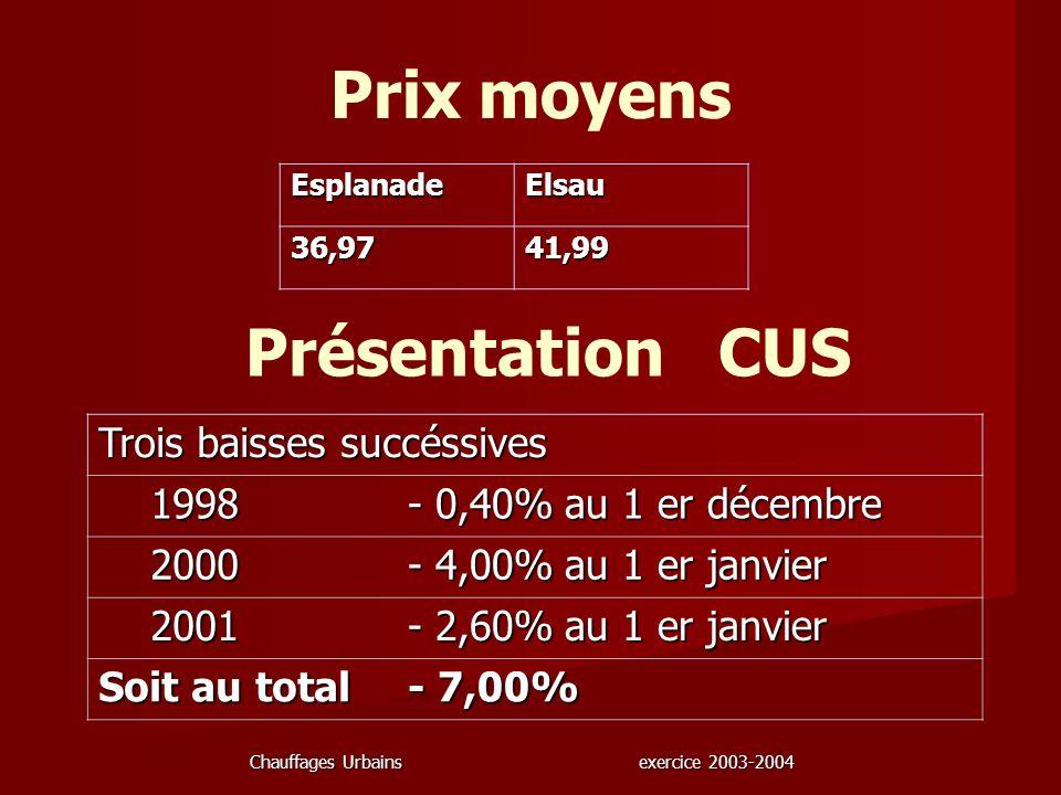 Chauffages Urbains exercice 2003-2004 Prix moyens EsplanadeElsau 36,9741,99 Présentation CUS Trois baisses succéssives 1998 - 0,40%au 1 er décembre 20