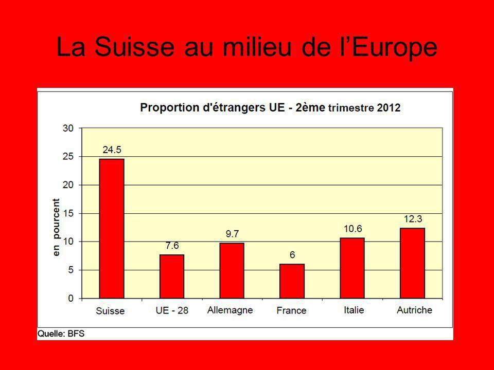 La Suisse au milieu de lEurope