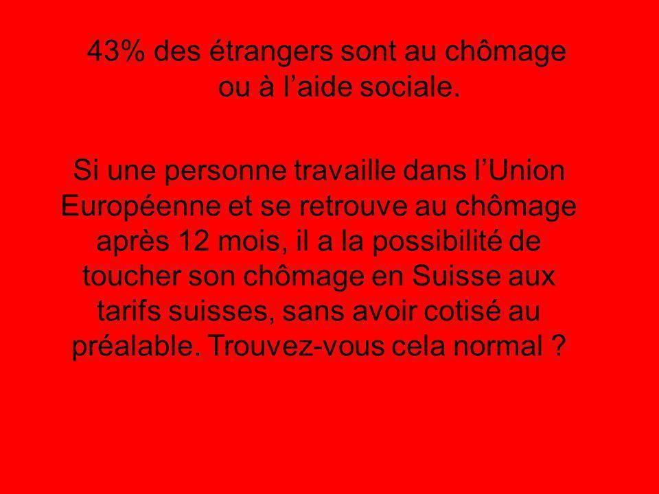 43% des étrangers sont au chômage ou à laide sociale.