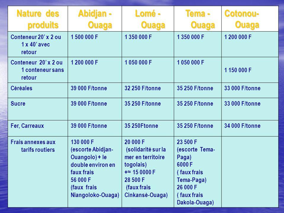 Nature des produits Abidjan - Ouaga Lomé - Ouaga Tema - Ouaga Cotonou- Ouaga Conteneur 20 x 2 ou 1 x 40 avec retour 1 500 000 F1 350 000 F 1 200 000 F