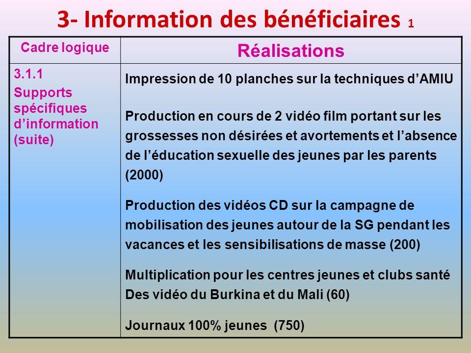 3- Information des bénéficiaires 1 Cadre logique Réalisations 3.1.1 Supports spécifiques dinformation (suite) Impression de 10 planches sur la techniq