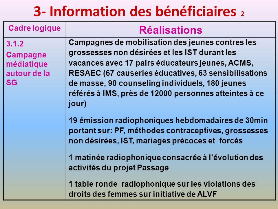 3- Information des bénéficiaires 2 Cadre logique Réalisations 3.1.2 Campagne médiatique autour de la SG Campagnes de mobilisation des jeunes contres l