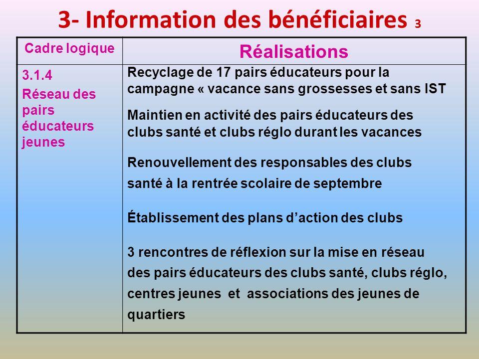 3- Information des bénéficiaires 3 Cadre logique Réalisations 3.1.4 Réseau des pairs éducateurs jeunes Recyclage de 17 pairs éducateurs pour la campag