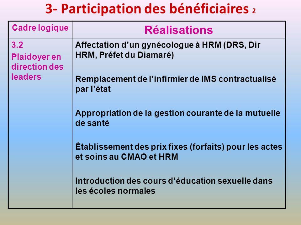 3- Participation des bénéficiaires 2 Cadre logique Réalisations 3.2 Plaidoyer en direction des leaders Affectation dun gynécologue à HRM (DRS, Dir HRM