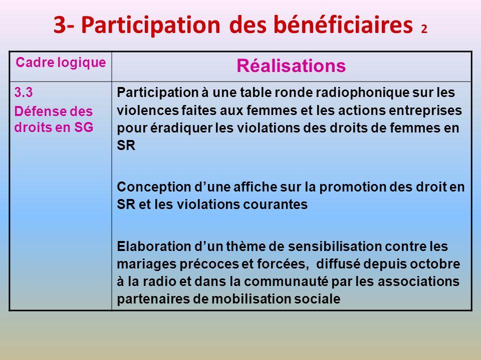 3- Participation des bénéficiaires 2 Cadre logique Réalisations 3.3 Défense des droits en SG Participation à une table ronde radiophonique sur les vio