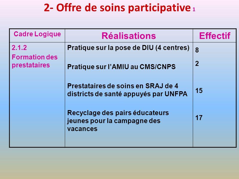 2- Offre de soins participative 1 Cadre Logique RéalisationsEffectif 2.1.2 Formation des prestataires Pratique sur la pose de DIU (4 centres) Pratique
