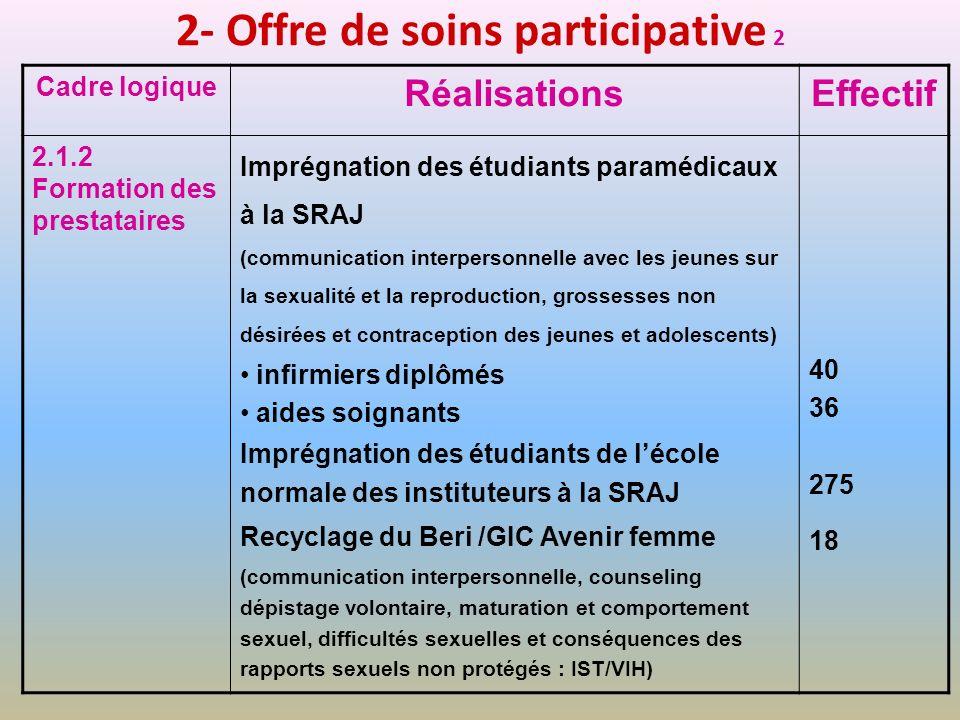 2- Offre de soins participative 2 Cadre logique RéalisationsEffectif 2.1.2 Formation des prestataires Imprégnation des étudiants paramédicaux à la SRA