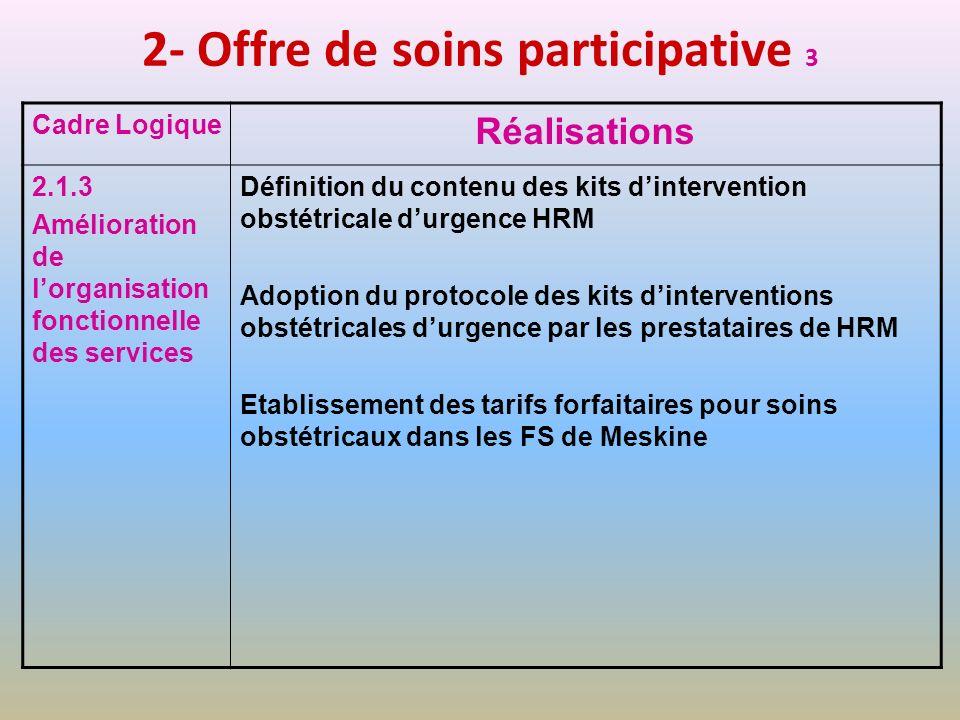 2- Offre de soins participative 3 Cadre Logique Réalisations 2.1.3 Amélioration de lorganisation fonctionnelle des services Définition du contenu des