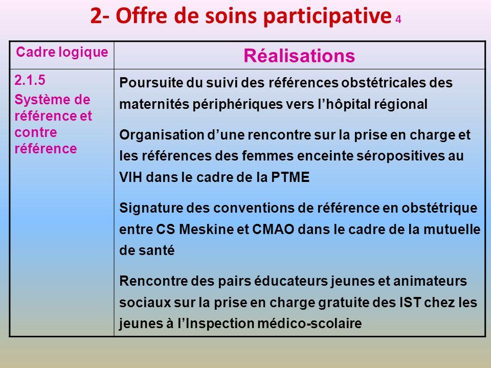 2- Offre de soins participative 4 Cadre logique Réalisations 2.1.5 Système de référence et contre référence Poursuite du suivi des références obstétri