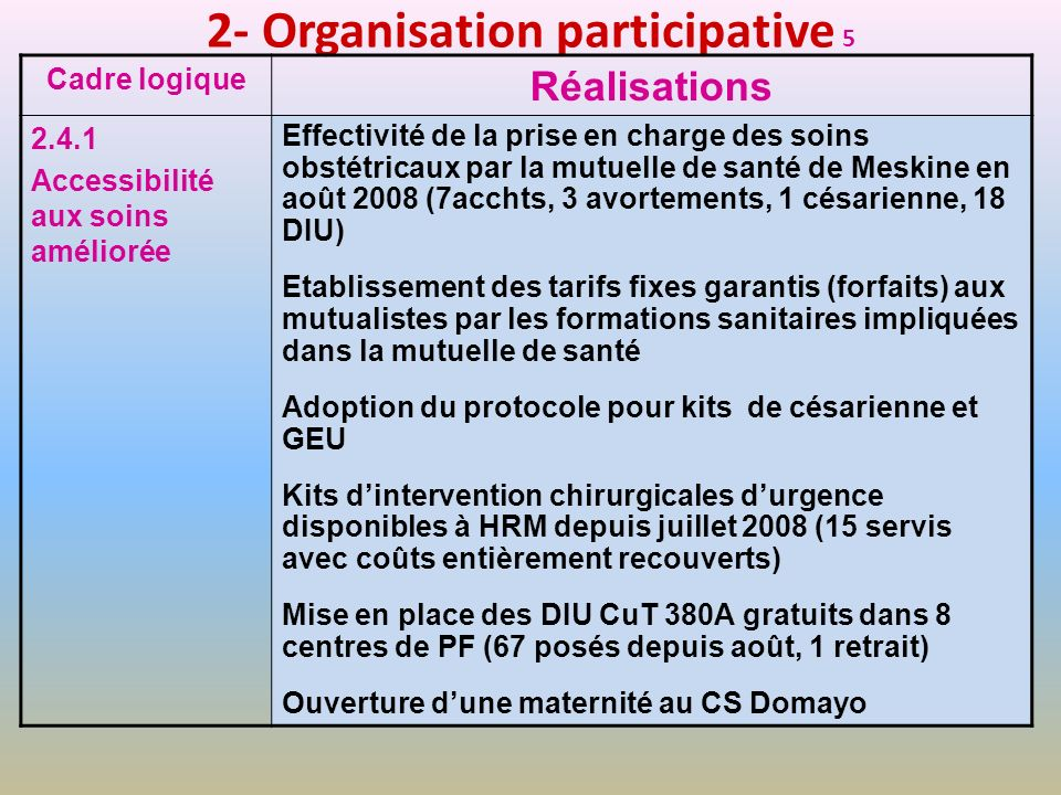 2- Organisation participative 5 Cadre logique Réalisations 2.4.1 Accessibilité aux soins améliorée Effectivité de la prise en charge des soins obstétr