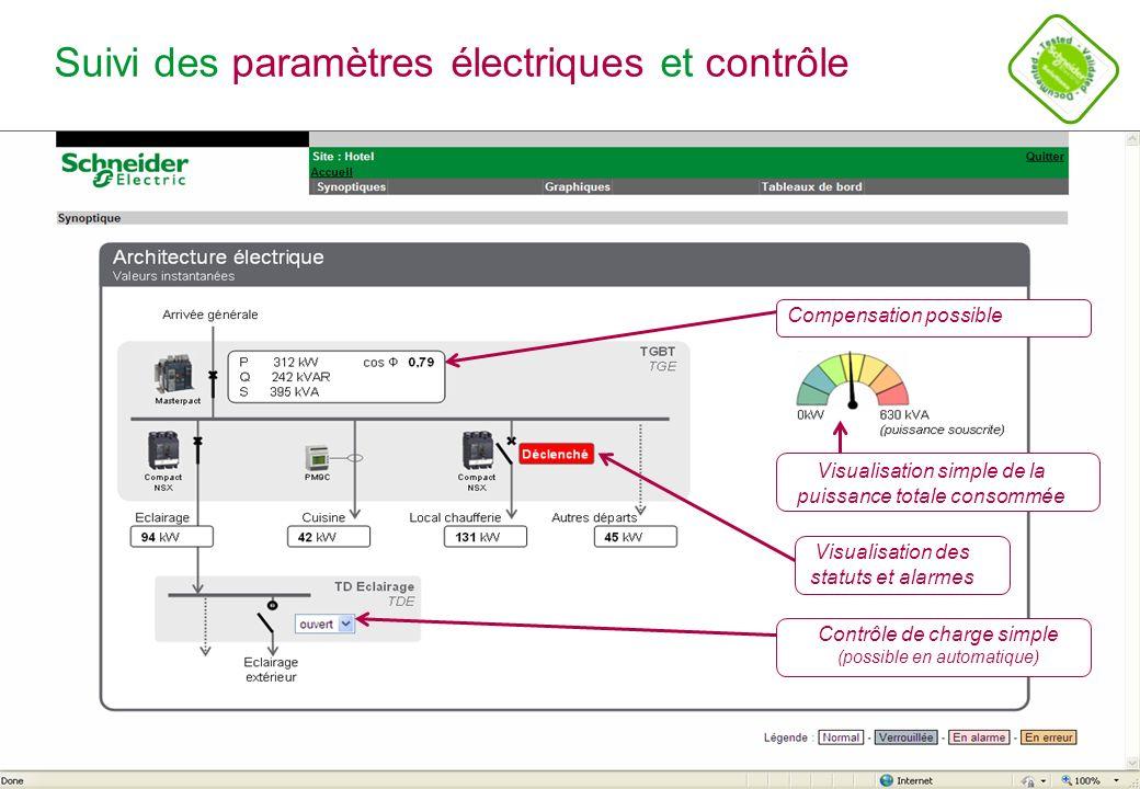 Schneider Electric 11 - POWER - STV – Alain CROSET – Novembre 2011 Suivi de consommation Elec / période: profil de charge Energie électrique totale active (vert), réactive (gris), souscrite EDF (marron) Diminution du contrat possible Compenser l Énergie réactive