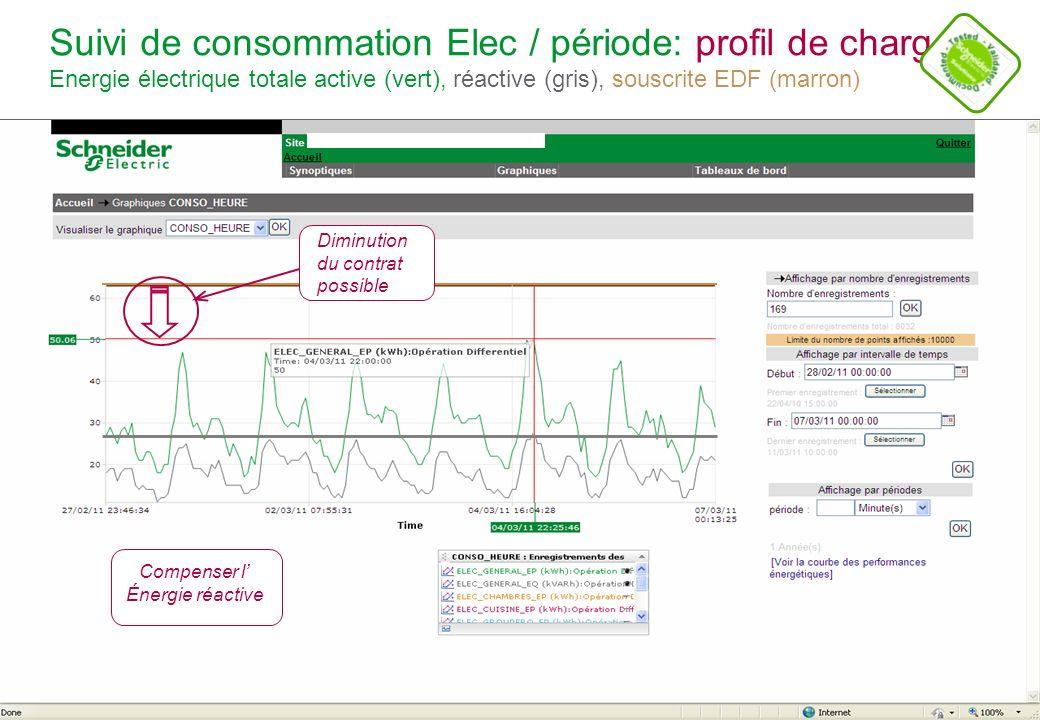 Schneider Electric 12 - POWER - STV – Alain CROSET – Novembre 2011 Suivi de consommation Elec / période: profil de charge Exemple dun bâtiment de bureaux ( conso Elec.) Diminution du talon