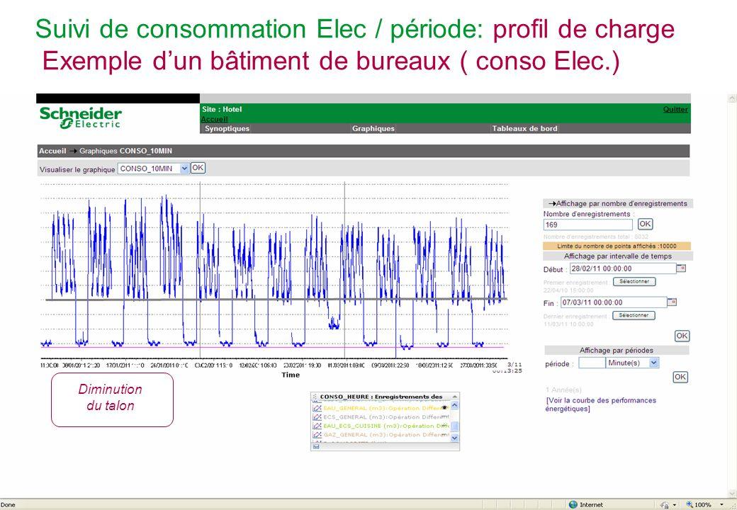 Schneider Electric 13 - POWER - STV – Alain CROSET – Novembre 2011 Suivi de consommation deau / période Consommation eau froide général (jaune) Ajout / suppression de courbe en un clic