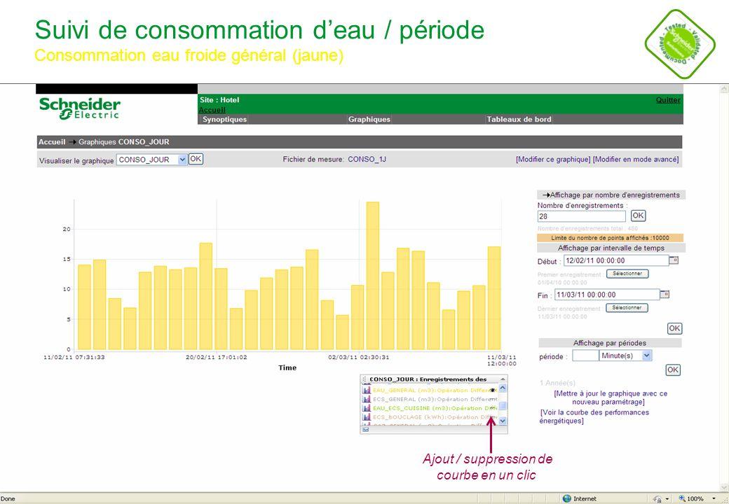 Schneider Electric 14 - POWER - STV – Alain CROSET – Novembre 2011 Analyse de la consommation deau / période Consommation eau froide général (jaune), ECS (gris) Modification simple de lintervalle de visualisation