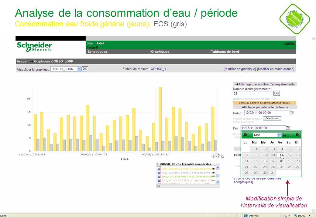 Schneider Electric 15 - POWER - STV – Alain CROSET – Novembre 2011 Analyse fine de la consommation deau / période Consommation eau froide général (jaune) Fuite deau (50 litres/heure)