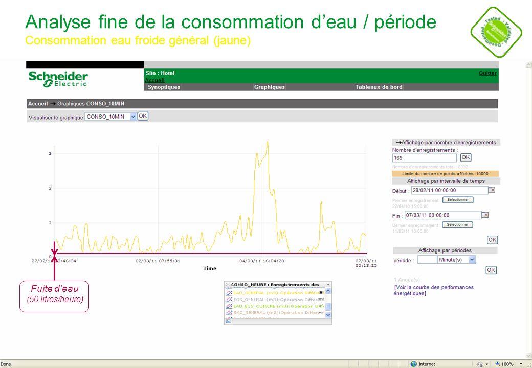 Schneider Electric 16 - POWER - STV – Alain CROSET – Novembre 2011 Suivi de données dexploitation / période Températures chambre froide positive (gris), négative (vert) Température moyenne supérieure à 4°C Cycle de dégivrage supérieur à 4 heures