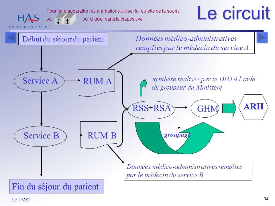 Le PMSI 12 RUM A RUM B Le circuit Début du séjour du patient Service A Données médico-administratives remplies par le médecin du service A Fin du séjo