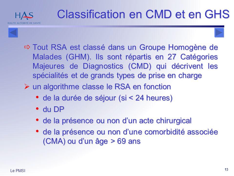 Le PMSI 13 Classification en CMD et en GHS Tout RSA est classé dans un Groupe Homogène de Malades (GHM). Ils sont répartis en 27 Catégories Majeures d