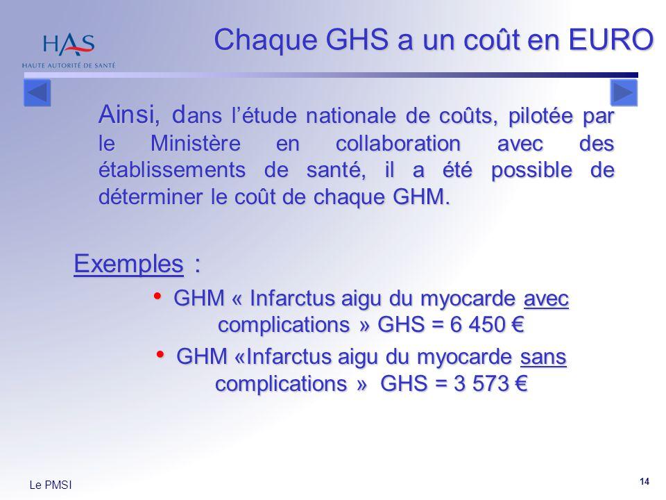 Le PMSI 14 Chaque GHS a un coût en EURO Ainsi, d ans létude nationale de coûts, pilotée par le Ministère en collaboration avec des établissements de santé, il a été possible de déterminer le coût de chaque GHM.