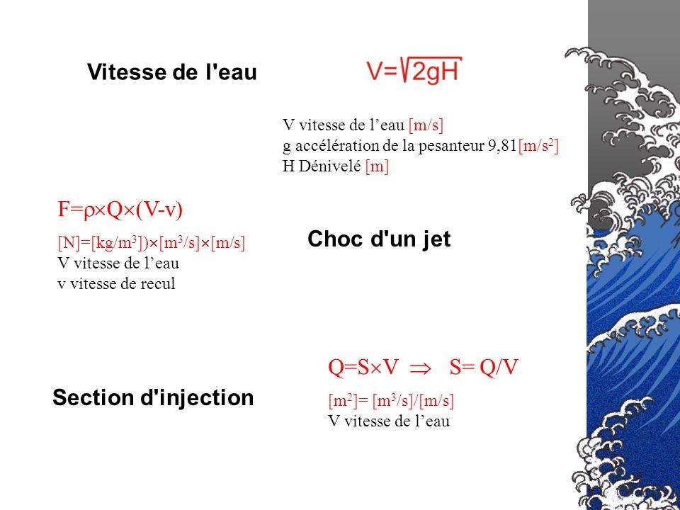 Vitesse de l'eau Section d'injection Choc d'un jet F= Q (V-v) [N]=[kg/m 3 ]) [m 3 /s] [m/s] V vitesse de leau v vitesse de recul Q=S V S= Q/V [m 2 ]=