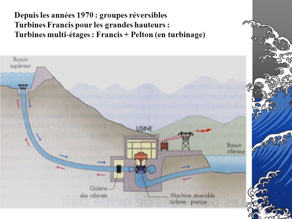 Depuis les années 1970 : groupes réversibles Turbines Francis pour les grandes hauteurs : Turbines multi-étages : Francis + Pelton (en turbinage)