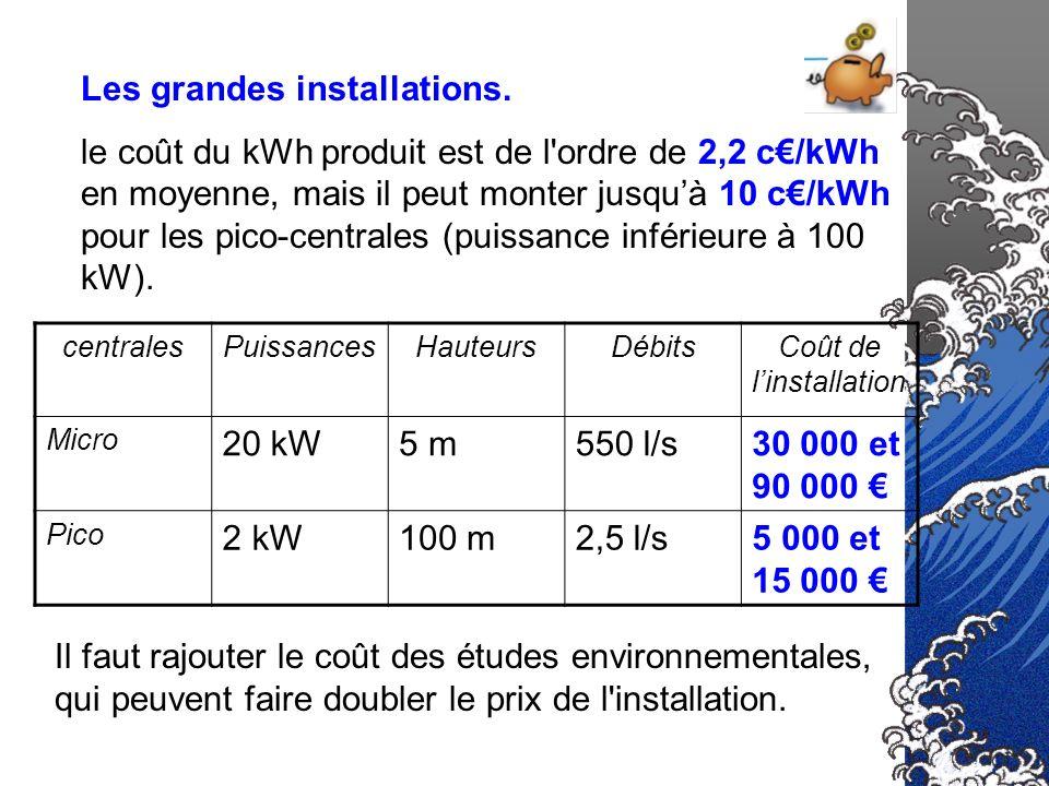 Les grandes installations. le coût du kWh produit est de l'ordre de 2,2 c/kWh en moyenne, mais il peut monter jusquà 10 c/kWh pour les pico-centrales
