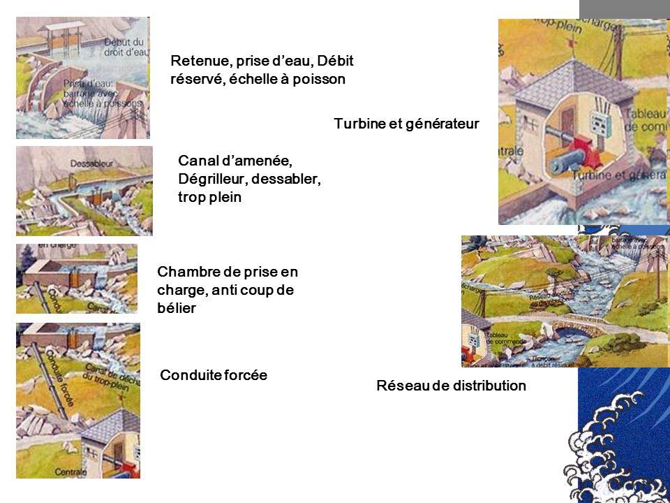 Retenue, prise deau, Débit réservé, échelle à poisson Turbine et générateur Réseau de distribution Canal damenée, Dégrilleur, dessabler, trop plein Ch