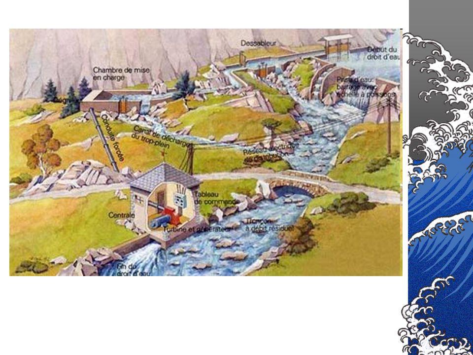Retenue Prise deau Canal de dérivationBâtiment de la centrale Canal de fuite Débit réservé Echelle à poisson