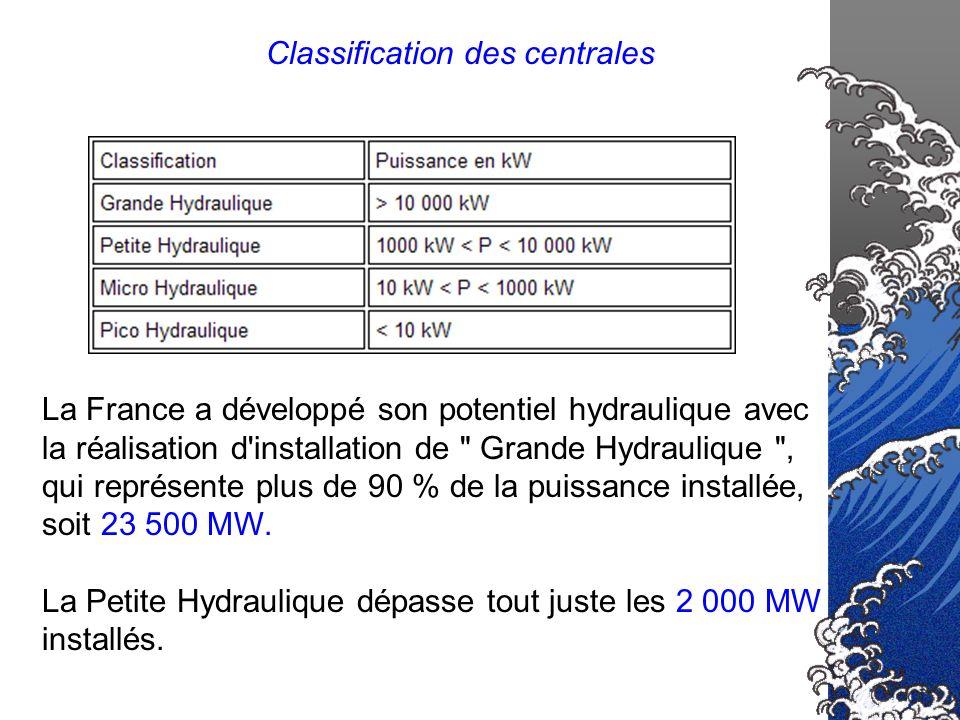 Centrale de basse chute : h< 30 m pas de possibilité d accumulation (au fil de l eau).