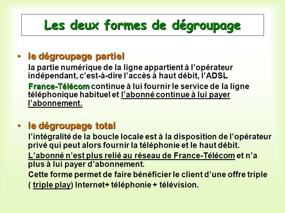 Les deux formes de dégroupage le dégroupage partielle dégroupage partiel la partie numérique de la ligne appartient à lopérateur indépendant, cest-à-d