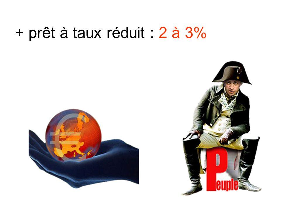 + prêt à taux réduit : 2 à 3%