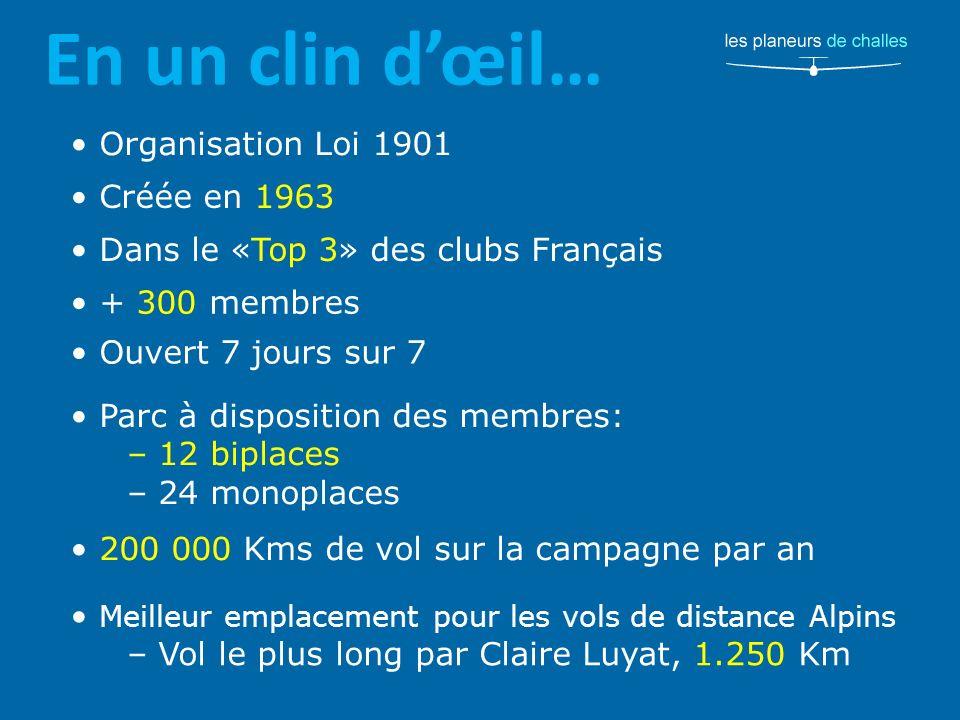 En un clin dœil… Organisation Loi 1901 Créée en 1963 Dans le «Top 3» des clubs Français + 300 membres Ouvert 7 jours sur 7 Parc à disposition des membres: – 12 biplaces – 24 monoplaces 200 000 Kms de vol sur la campagne par an Meilleur emplacement pour les vols de distance Alpins – Vol le plus long par Claire Luyat, 1.250 Km