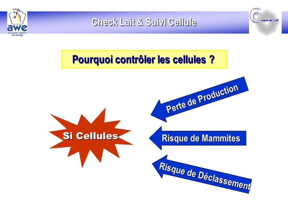 Si Cellules Perte de Production Risque de Mammites Risque de Déclassement Check Lait & Suivi Cellule Pourquoi contrôler les cellules .