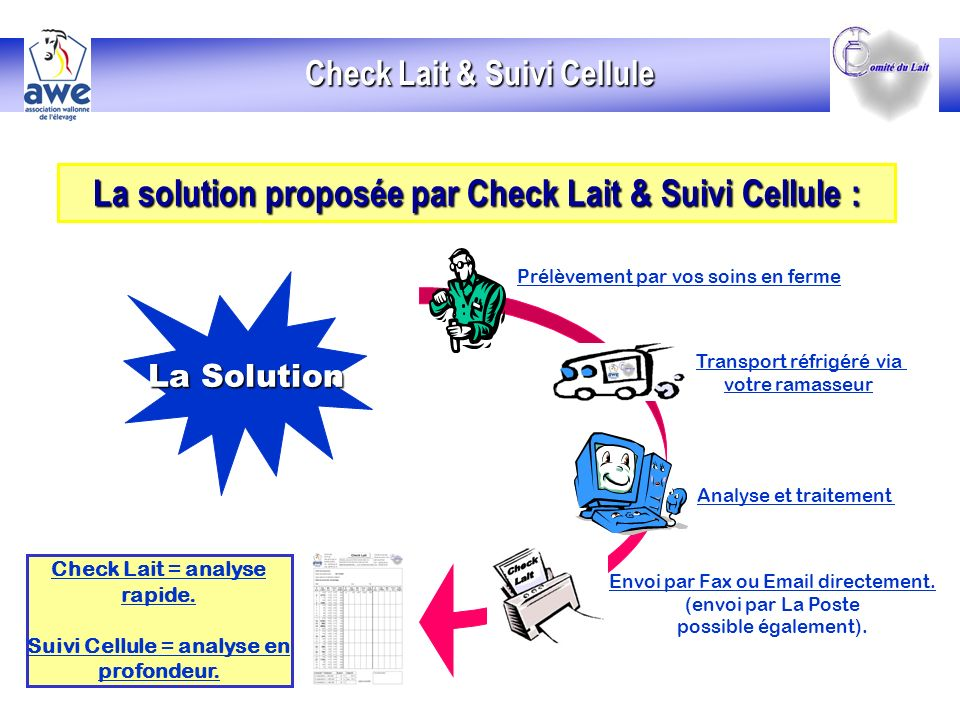 La solution proposée par Check Lait & Suivi Cellule : La solution proposée par Check Lait & Suivi Cellule : La Solution Prélèvement par vos soins en ferme Transport réfrigéré via votre ramasseur Analyse et traitement Envoi par Fax ou Email directement.