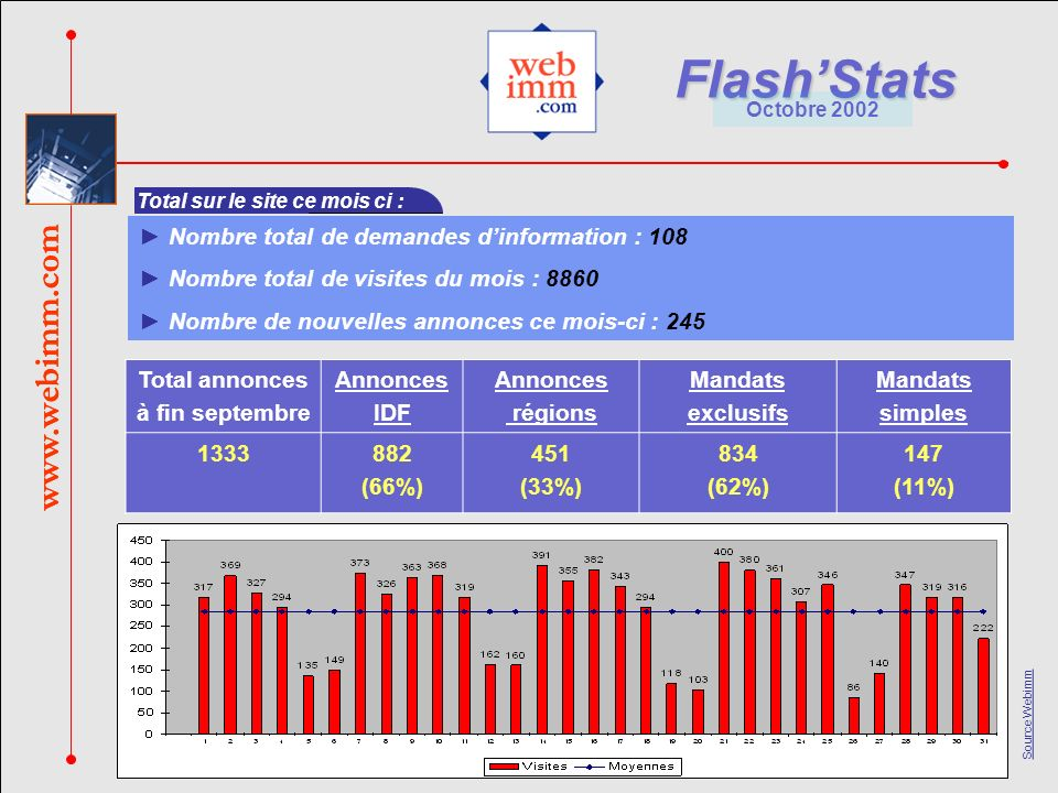 www.webimm.com FlashStats Octobre 2002 Source Webimm www.webimm.com Nombre total de demandes dinformation : 108 Nombre total de visites du mois : 8860 Nombre de nouvelles annonces ce mois-ci : 245 Total sur le site ce mois ci : Total annonces à fin septembre Annonces IDF Annonces régions Mandats exclusifs Mandats simples 1333882 (66%) 451 (33%) 834 (62%) 147 (11%)