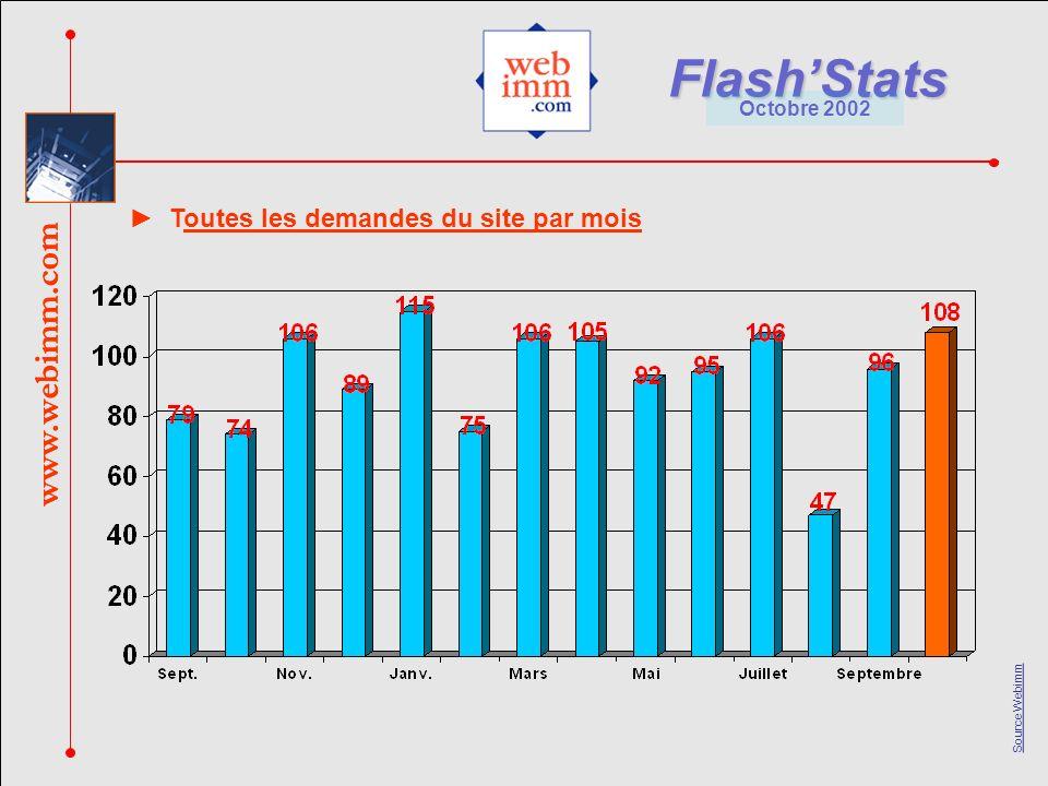 www.webimm.com FlashStats Octobre 2002 Source Webimm www.webimm.com Toutes les demandes du site par mois