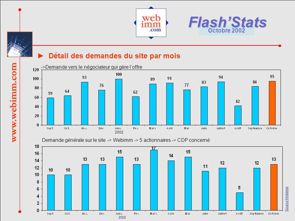 www.webimm.com FlashStats Octobre 2002 Source Webimm www.webimm.com Détail des demandes du site par mois ->Demande vers le négociateur qui gère loffre Demande générale sur le site -> Webimm -> 5 actionnaires -> CDP concerné 2002
