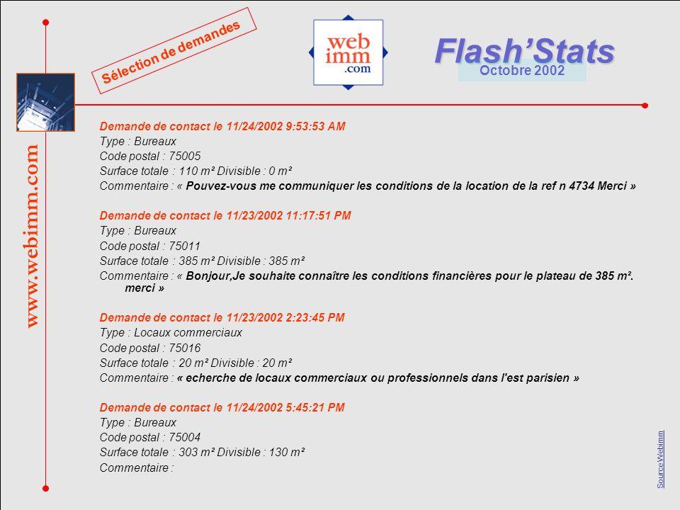 www.webimm.com FlashStats Octobre 2002 Source Webimm Demande de contact le 11/24/2002 9:53:53 AM Type : Bureaux Code postal : 75005 Surface totale : 110 m² Divisible : 0 m² Commentaire : « Pouvez-vous me communiquer les conditions de la location de la ref n 4734 Merci » Demande de contact le 11/23/2002 11:17:51 PM Type : Bureaux Code postal : 75011 Surface totale : 385 m² Divisible : 385 m² Commentaire : « Bonjour,Je souhaite connaître les conditions financières pour le plateau de 385 m².
