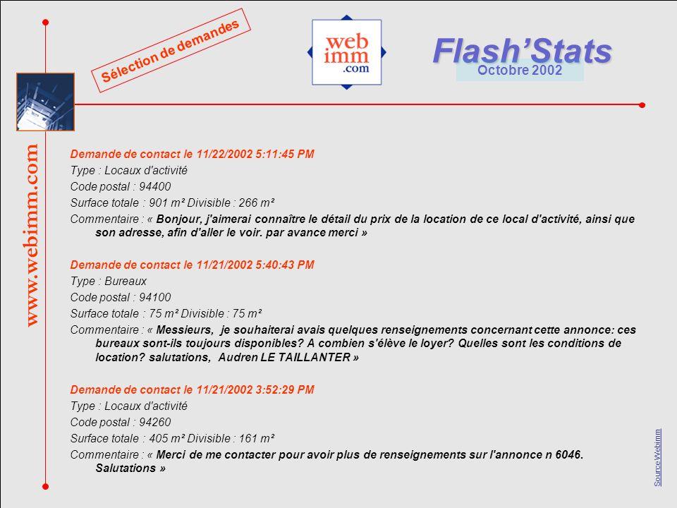 www.webimm.com FlashStats Octobre 2002 Source Webimm Demande de contact le 11/20/2002 11:18:39 AM Type : Locaux commerciaux Code postal : 75014 Surface totale : 711 m² Divisible : 0 m² Commentaire : « j aimerais bien avoir plus d information sur le local a Montparnasse » Demande de contact le 11/19/2002 11:05:50 PM Type : Bureaux Code postal : 93170 Surface totale : 7286 m² Divisible : 751 m² Commentaire : « Souhaite obtenir détails financiers suivants » Demande de contact le 11/19/2002 1:55:29 PM Type : Bureaux Code postal : 95700 Surface totale : 765 m² Divisible : 765 m² Commentaire : « POURRIEZ vous nous faire savoir le pris de ce bâtiment à Roissy merci » Demande de contact le 11/19/2002 11:29:45 AM Type : Locaux d activité Code postal : 94800 Surface totale : 1640 m² Divisible : 494 m² Commentaire : « Actuellement à la recherche d un local, nous souhaiterions que vous nous contactiez afin d avoir plus d information sur celui indiqué ci-dessus.