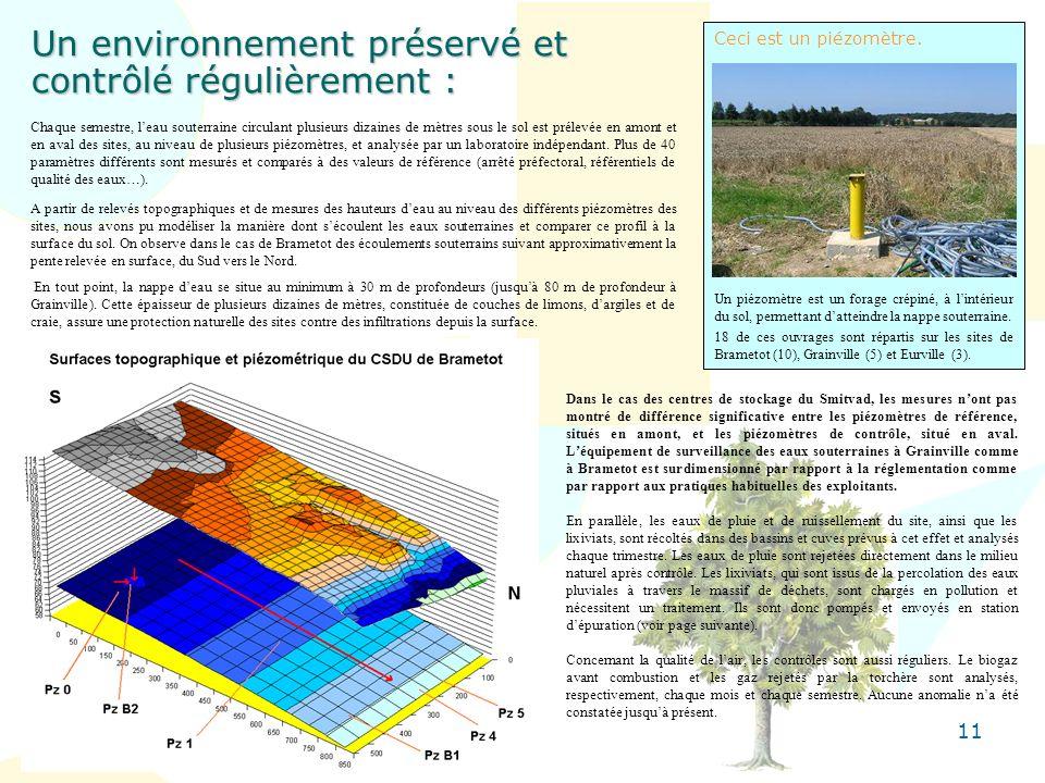 11 Un environnement préservé et contrôlé régulièrement : Chaque semestre, leau souterraine circulant plusieurs dizaines de mètres sous le sol est prél