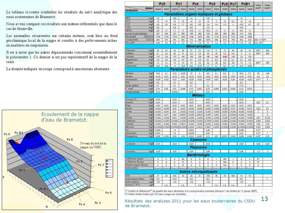 13 Ecoulement de la nappe deau de Brametot. Niveau du toit de la nappe (m NGF) Le tableau ci-contre synthétise les résultats du suivi analytique des e