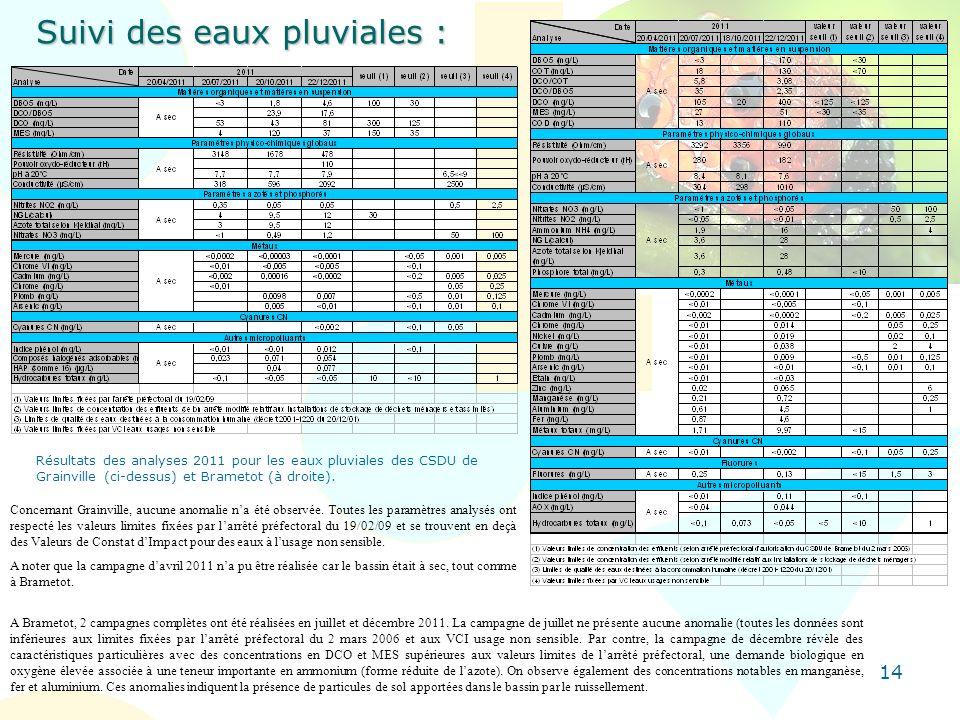 14 Suivi des eaux pluviales : Résultats des analyses 2011 pour les eaux pluviales des CSDU de Grainville (ci-dessus) et Brametot (à droite). A Brameto